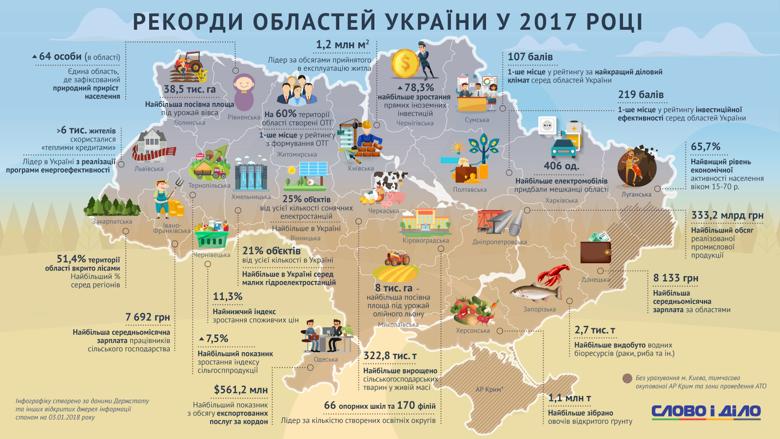 rekordy-rehioniv-ukrayiny-v-2017-roczi_uk_normal
