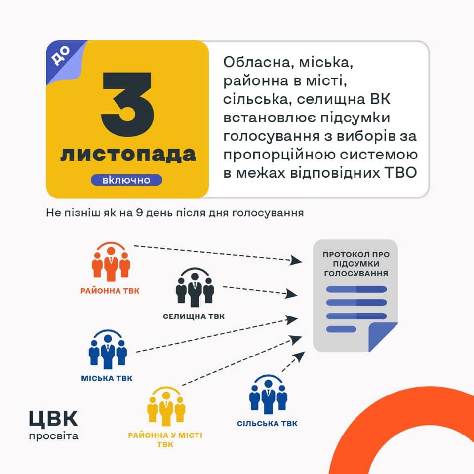 У ЦВК пояснили, коли слід чекати результатів місцевих виборів 2020, фото-1