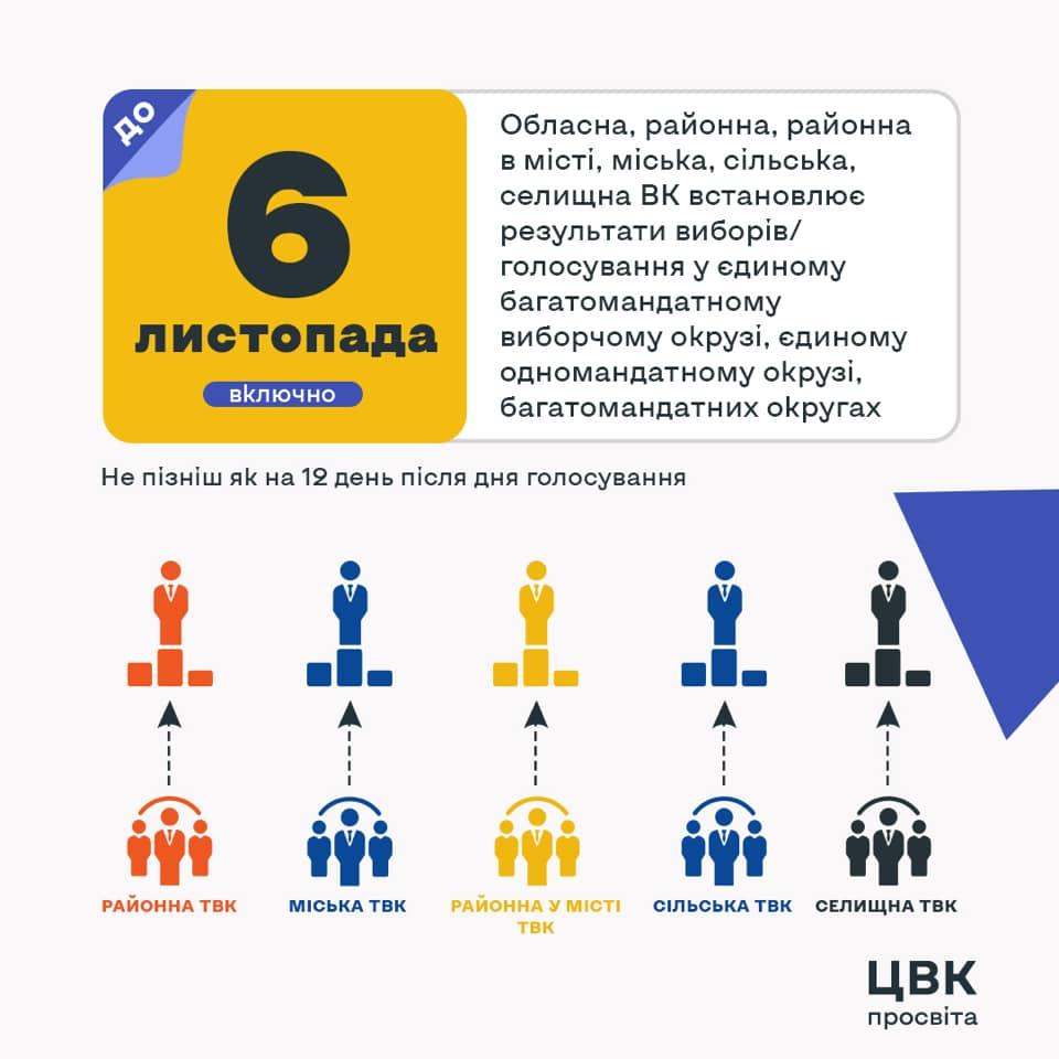 У ЦВК пояснили, коли слід чекати результатів місцевих виборів 2020, фото-2